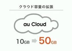 au cloud